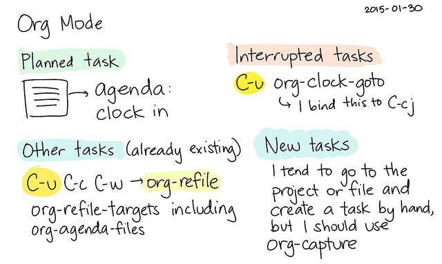 Sasha_Chua_Org_Mode_jumping_to_tasks_--_index card